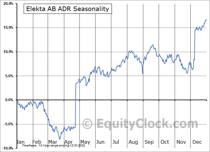 Elekta AB ADR (OTCMKT:EKTAY) Seasonal Chart
