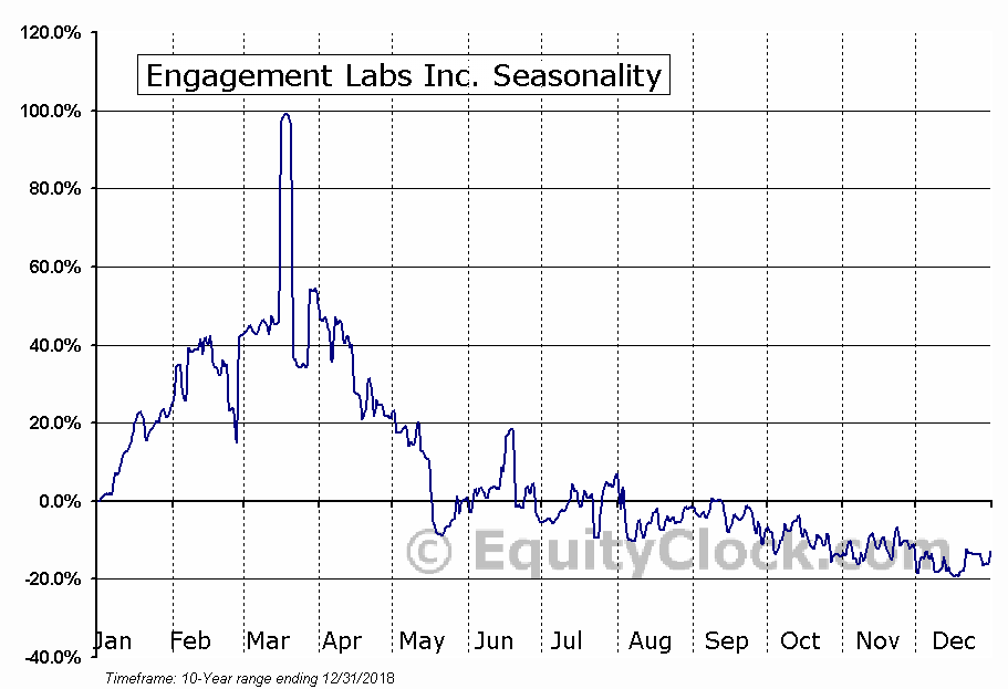 Engagement Labs Inc. (TSXV:EL.V) Seasonal Chart