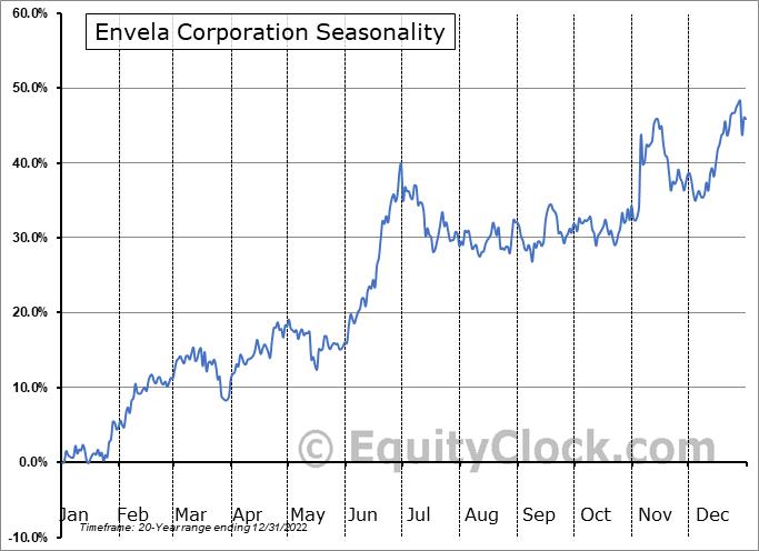 Envela Corporation (AMEX:ELA) Seasonal Chart