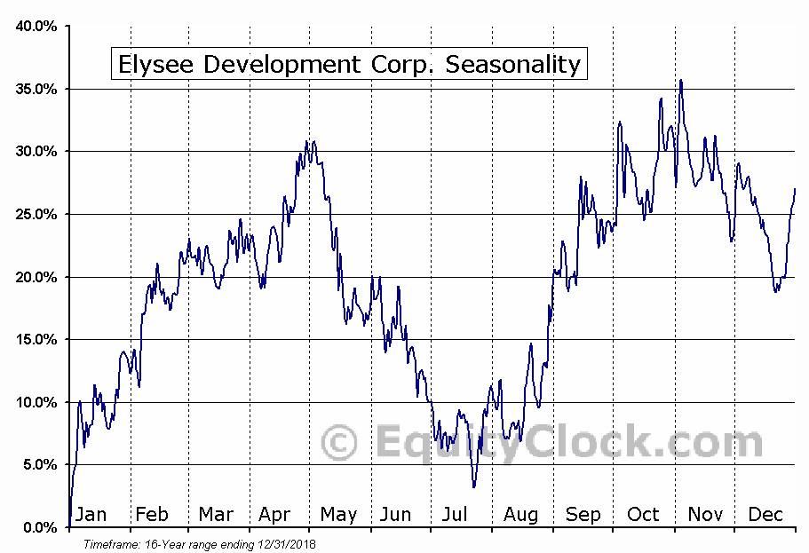 Elysee Development Corp. (TSXV:ELC.V) Seasonal Chart