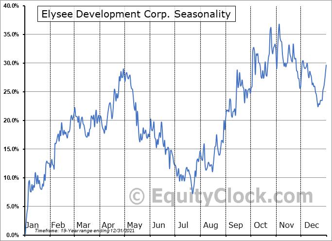 Elysee Development Corp. (TSXV:ELC.V) Seasonal Chart