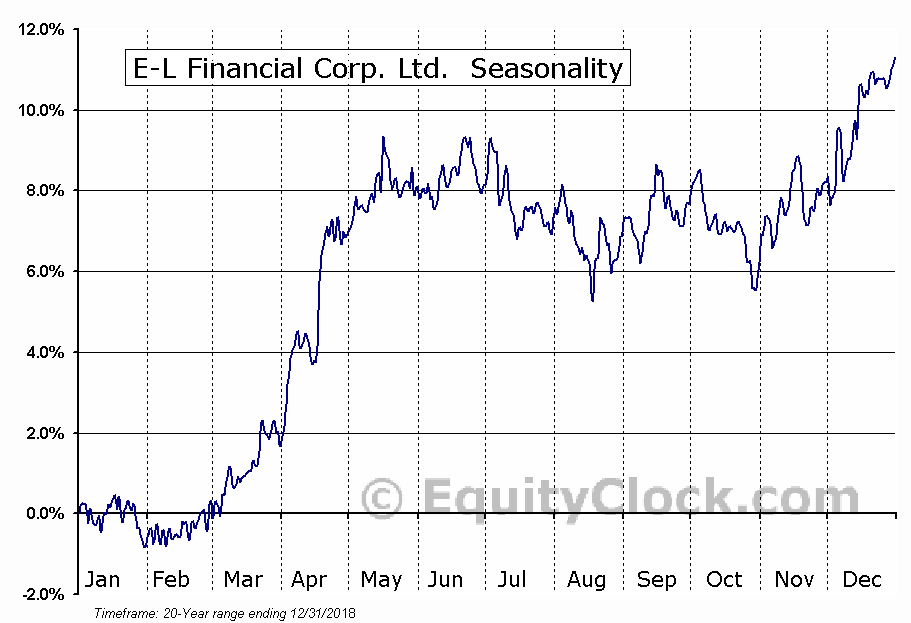 E-L Financial Corp. Ltd.  (TSE:ELF.TO) Seasonal Chart