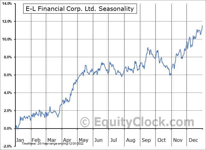 E-L Financial Corp. Ltd.  (TSE:ELF.TO) Seasonal Chart
