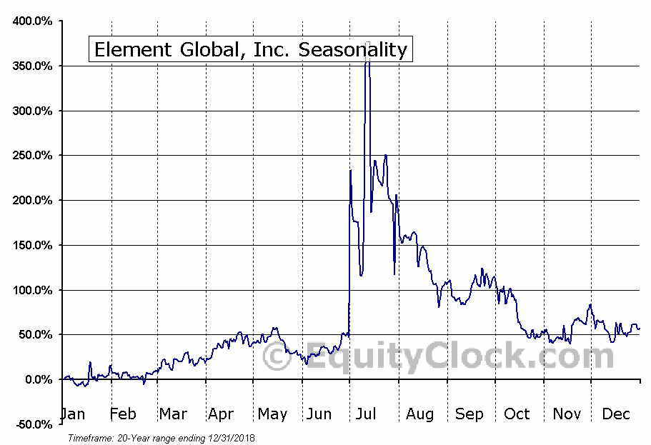 Element Global, Inc. (OTCMKT:ELGL) Seasonal Chart