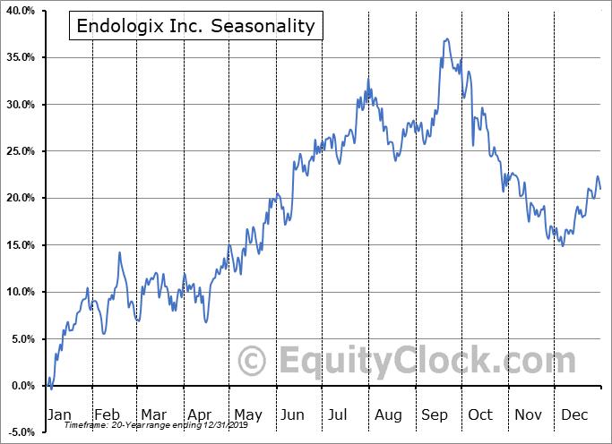 Endologix Inc. (NASD:ELGX) Seasonal Chart