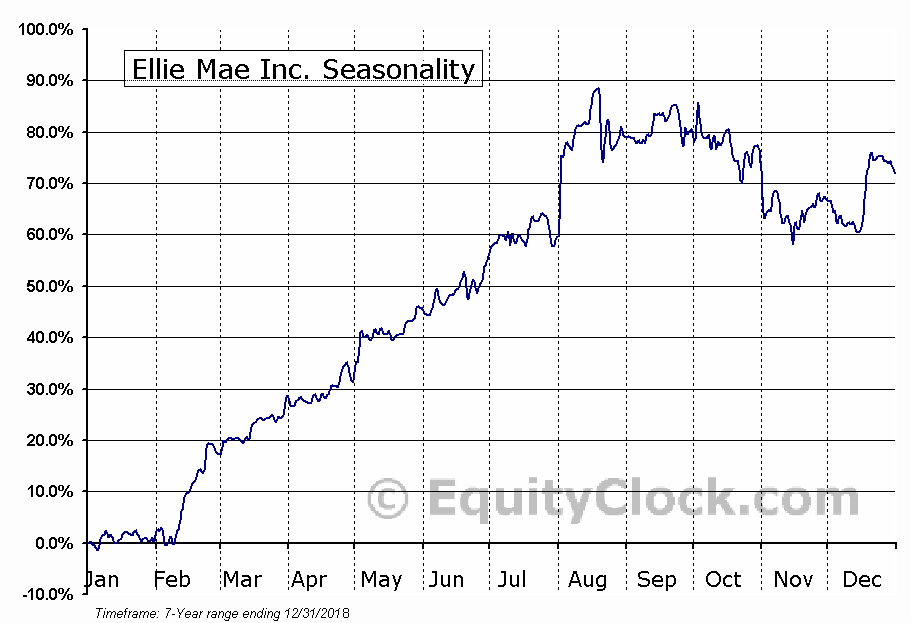 Ellie Mae Inc. (NYSE:ELLI) Seasonal Chart
