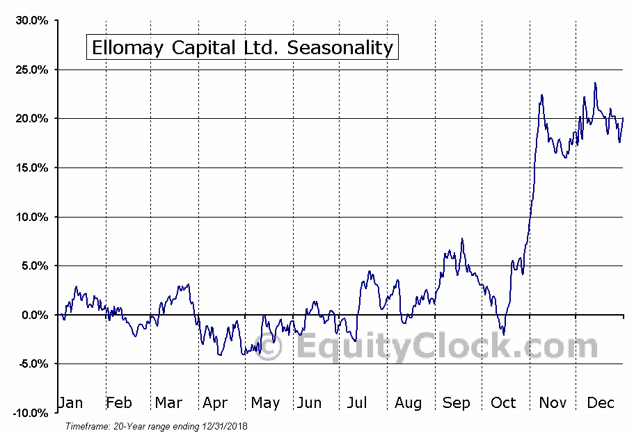 Ellomay Capital Ltd. (AMEX:ELLO) Seasonal Chart