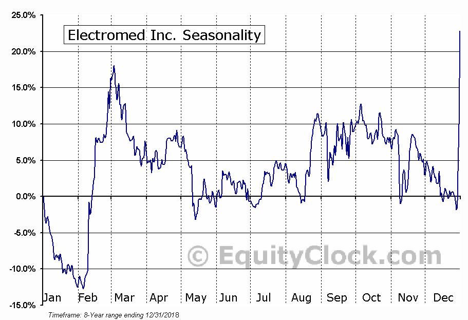 Electromed Inc. (AMEX:ELMD) Seasonal Chart