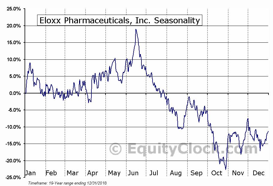 Eloxx Pharmaceuticals, Inc. (NASD:ELOX) Seasonal Chart