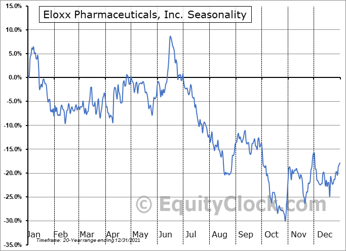 Eloxx Pharmaceuticals, Inc. (NASD:ELOX) Seasonal Chart