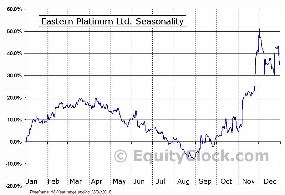 Eastern Platinum Ltd. (TSE:ELR.TO) Seasonal Chart