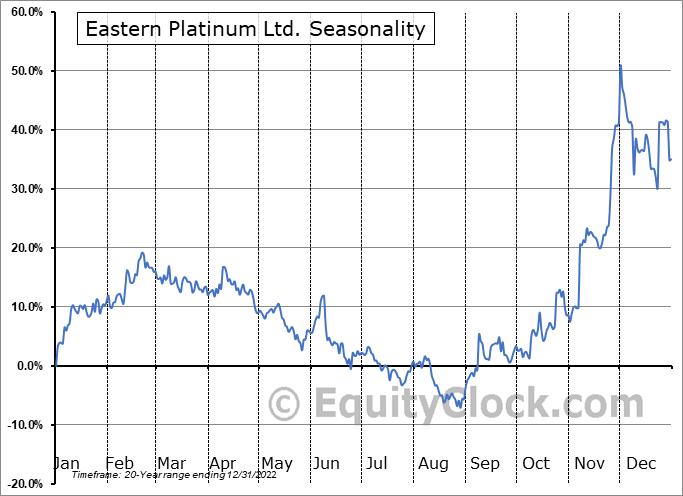 Eastern Platinum Ltd. (TSE:ELR.TO) Seasonal Chart