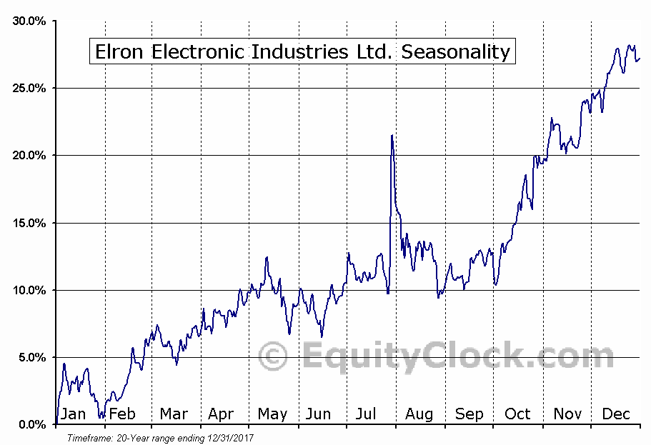 Elron Electronic Industries Ltd. (OTCMKT:ELRNF) Seasonal Chart
