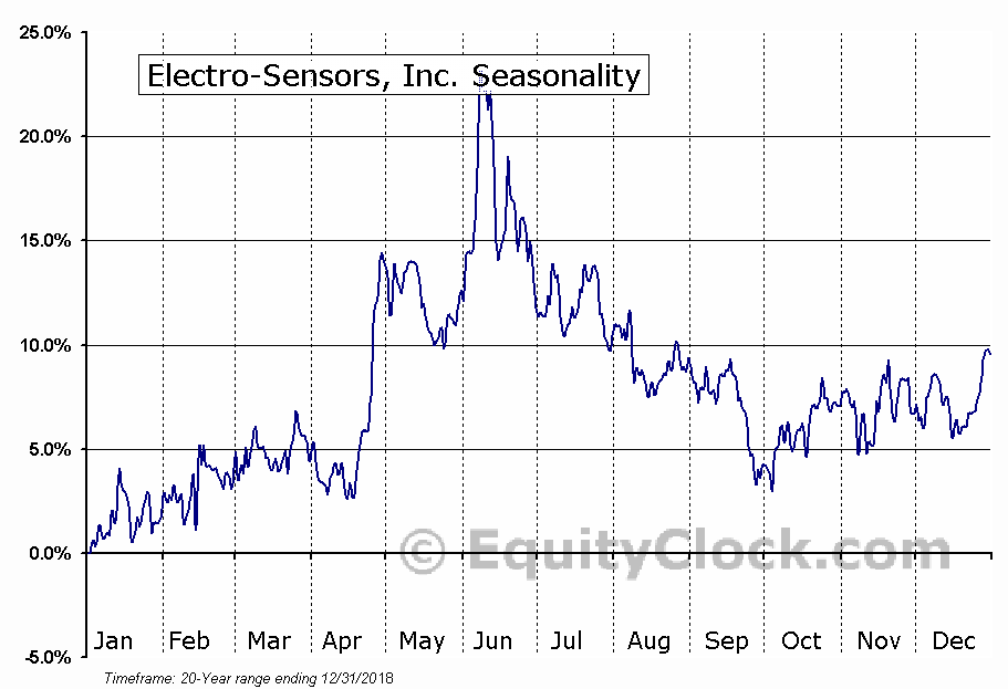 Electro-Sensors, Inc. (NASD:ELSE) Seasonal Chart