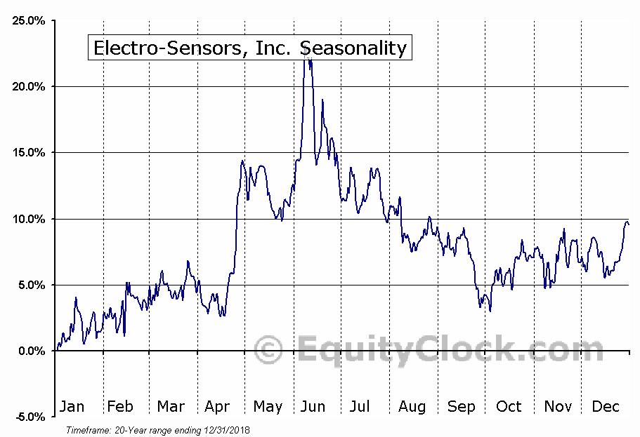 Electro-Sensors, Inc. (NASD:ELSE) Seasonal Chart