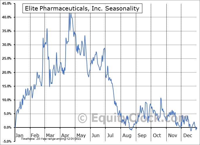 Elite Pharmaceuticals, Inc. (OTCMKT:ELTP) Seasonal Chart