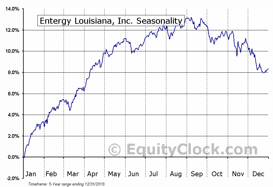 Entergy Louisiana, Inc. (NYSE:ELU) Seasonal Chart