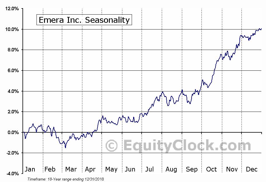 Emera Inc. (TSE:EMA.TO) Seasonal Chart