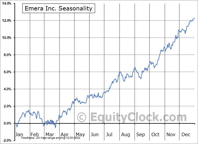Emera Inc. (TSE:EMA.TO) Seasonal Chart