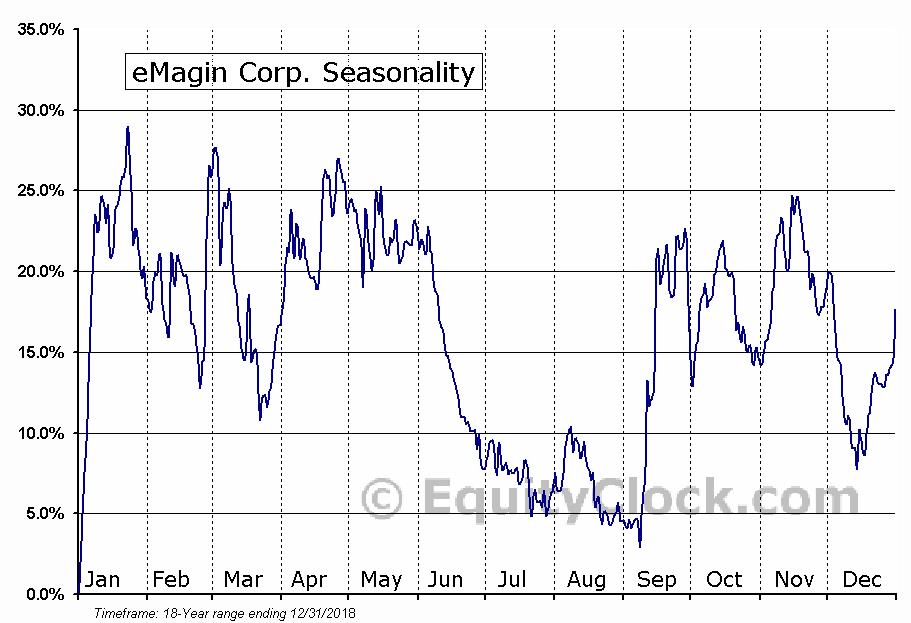 eMagin Corp. (AMEX:EMAN) Seasonal Chart