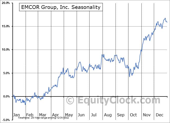 EMCOR Group, Inc. (NYSE:EME) Seasonal Chart
