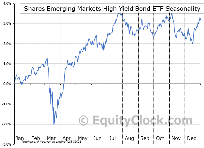 iShares Emerging Markets High Yield Bond ETF (AMEX:EMHY) Seasonal Chart