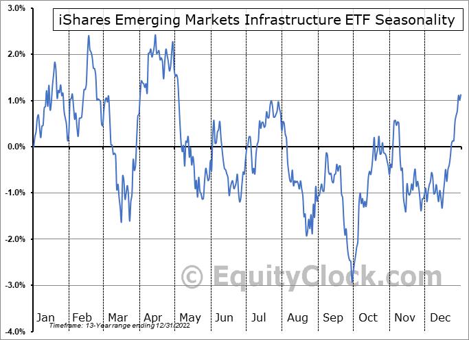 iShares Emerging Markets Infrastructure ETF (NASD:EMIF) Seasonal Chart
