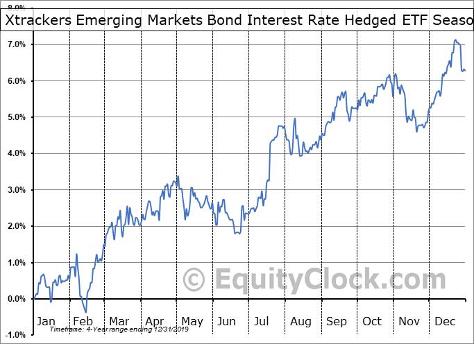 Xtrackers Emerging Markets Bond Interest Rate Hedged ETF (AMEX:EMIH) Seasonal Chart