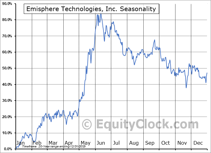 Emisphere Technologies, Inc. (OTCMKT:EMIS) Seasonal Chart