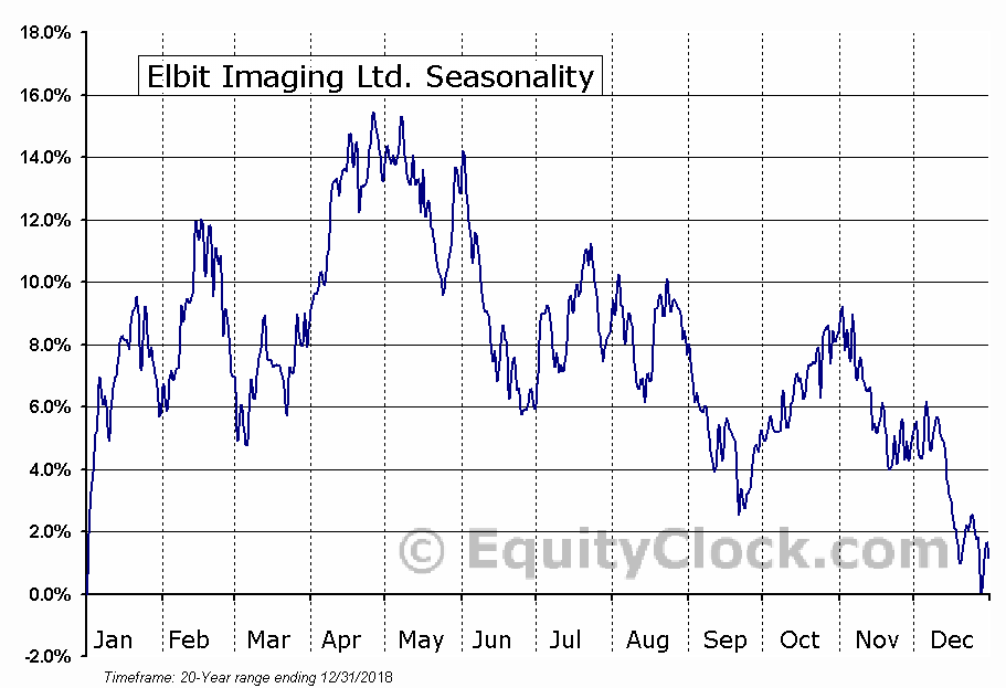 Elbit Imaging Ltd. (NASD:EMITF) Seasonal Chart