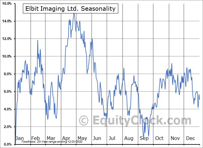 Elbit Imaging Ltd. (NASD:EMITF) Seasonal Chart