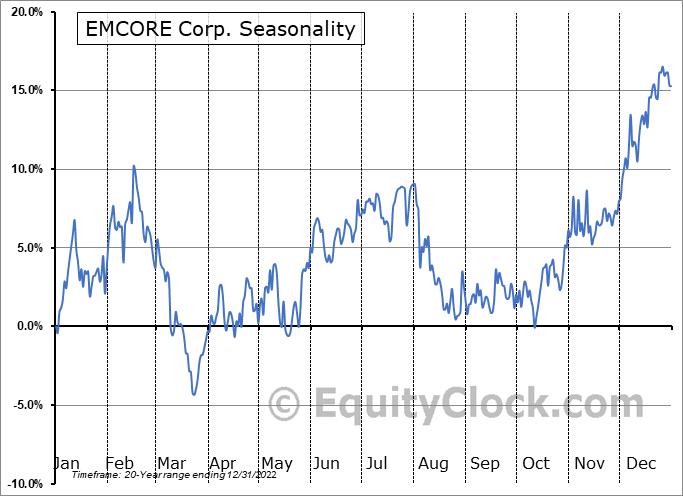 EMCORE Corp. (NASD:EMKR) Seasonal Chart