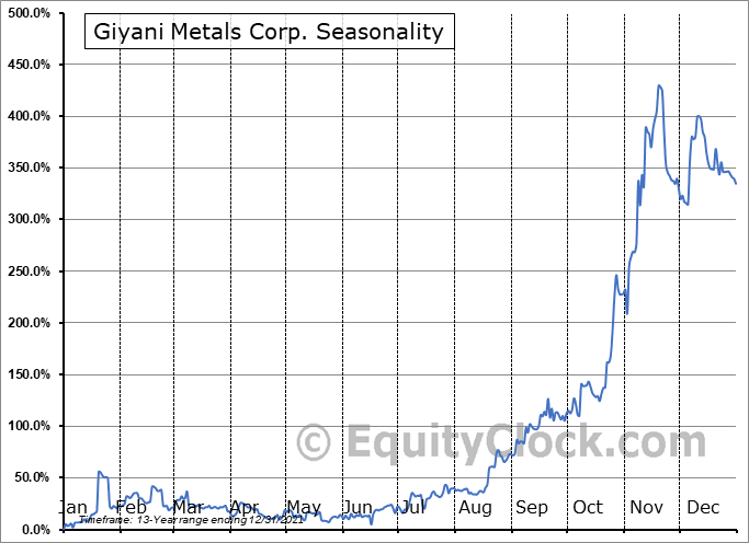 Giyani Metals Corp. (TSXV:EMM.V) Seasonal Chart