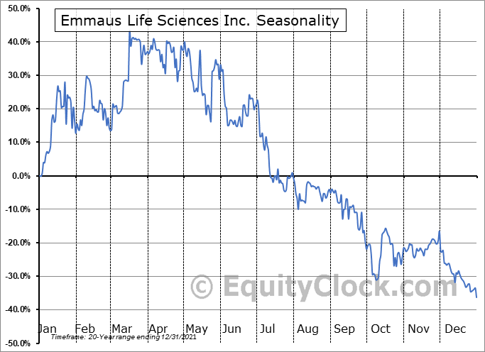 Emmaus Life Sciences Inc. (OTCMKT:EMMA) Seasonal Chart
