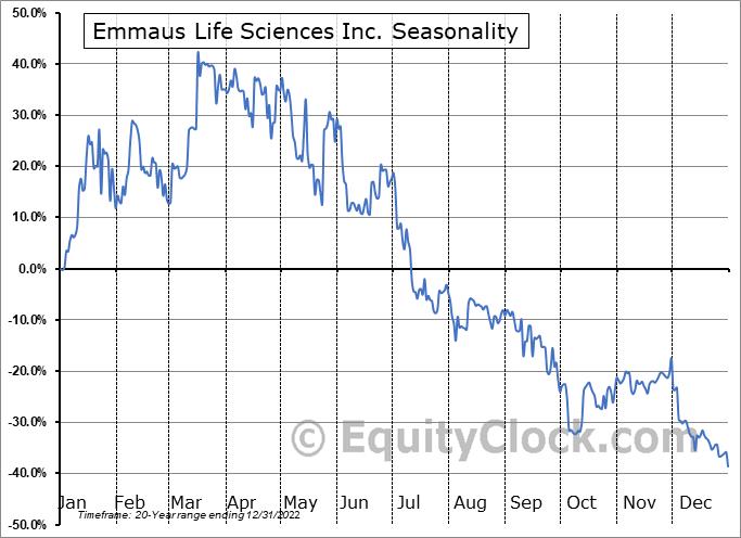Emmaus Life Sciences Inc. (OTCMKT:EMMA) Seasonal Chart