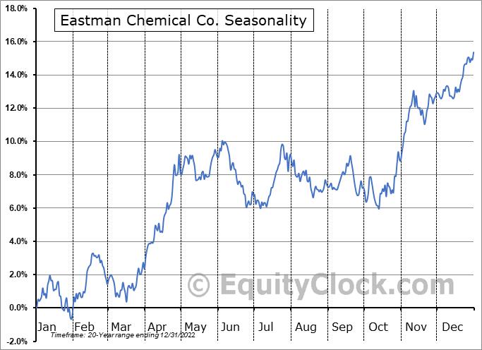 Eastman Chemical Co. (NYSE:EMN) Seasonal Chart