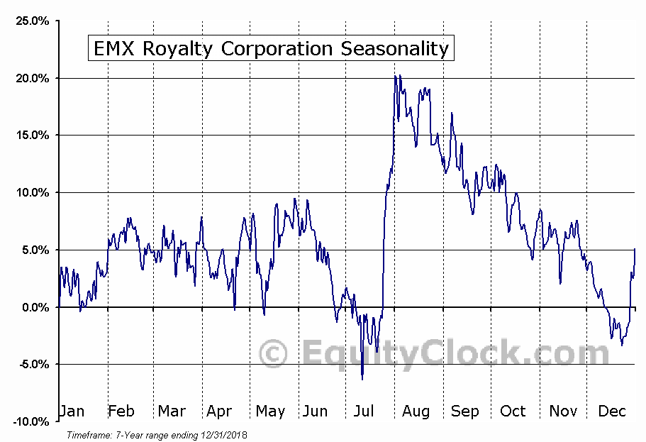 EMX Royalty Corporation (AMEX:EMX) Seasonal Chart