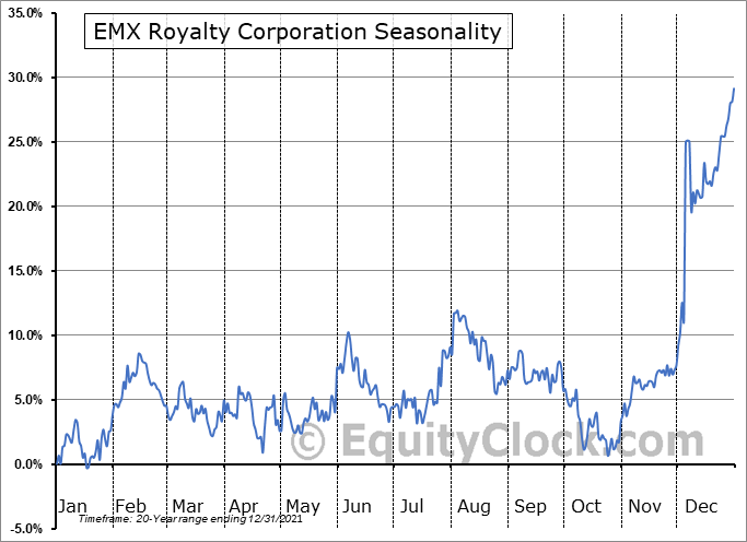 EMX Royalty Corporation (TSXV:EMX.V) Seasonal Chart