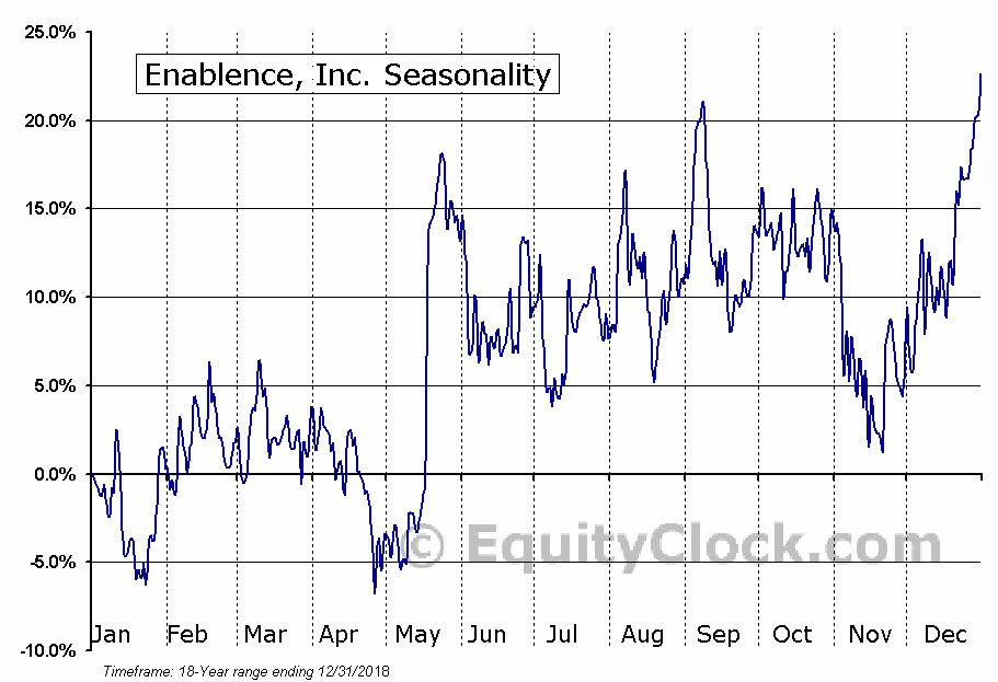 Enablence, Inc. (TSXV:ENA.V) Seasonal Chart
