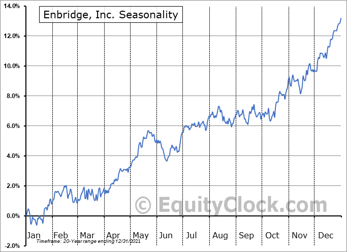 Enbridge, Inc. (TSE:ENB.TO) Seasonal Chart