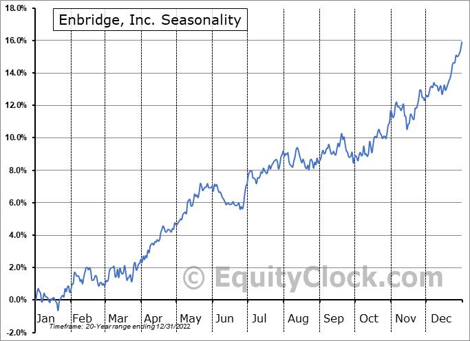 Enbridge, Inc. (NYSE:ENB) Seasonal Chart