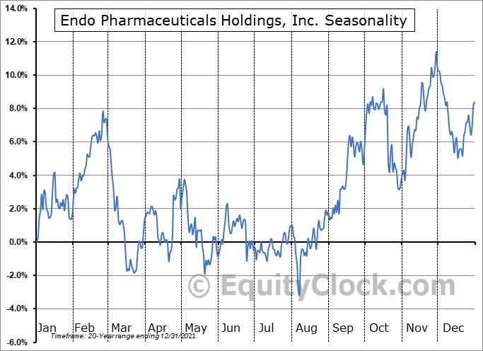 Endo Pharmaceuticals Holdings, Inc. (NASD:ENDP) Seasonal Chart