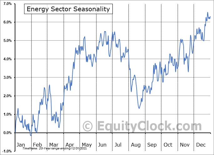 Energy Sector Seasonal Chart