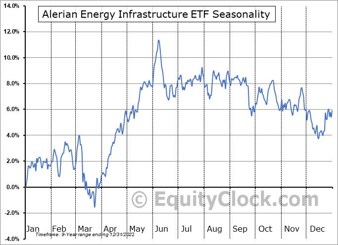Alerian Energy Infrastructure ETF (AMEX:ENFR) Seasonal Chart