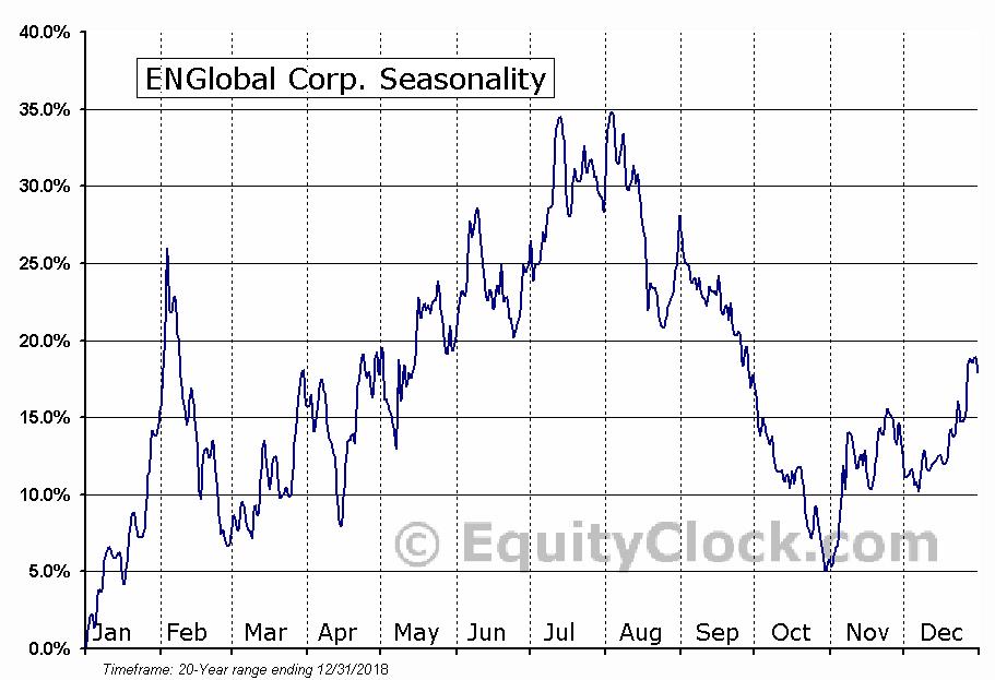 ENGlobal Corp. (NASD:ENG) Seasonal Chart