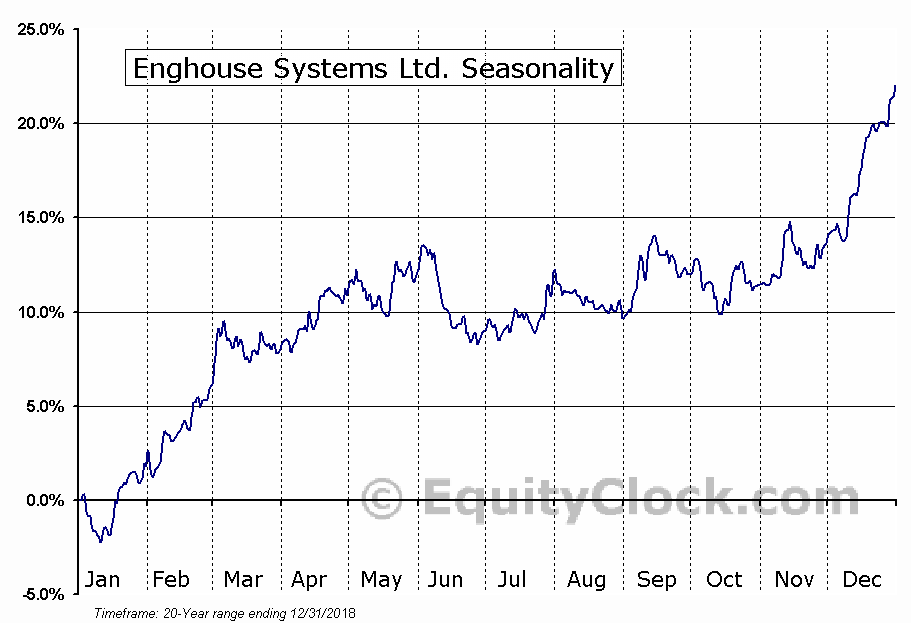Enghouse Systems Ltd. (TSE:ENGH) Seasonal Chart