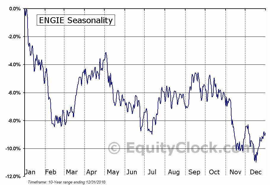 ENGIE (OTCMKT:ENGIY) Seasonal Chart