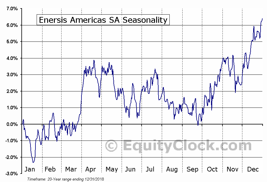 Enersis Americas SA (NYSE:ENIA) Seasonal Chart