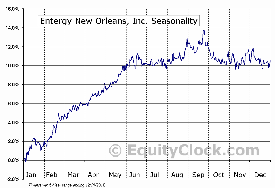 Entergy New Orleans, Inc. (NYSE:ENJ) Seasonal Chart