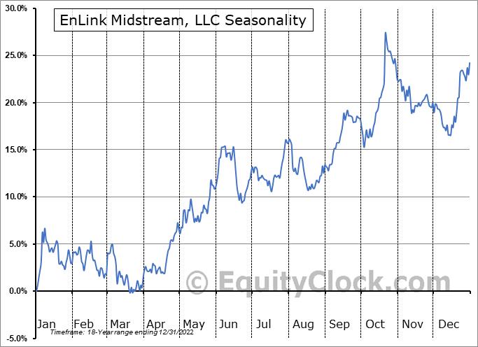 EnLink Midstream, LLC (NYSE:ENLC) Seasonal Chart